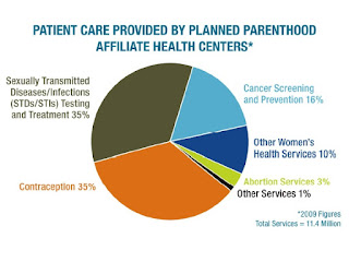 How much is abortion at planned parenthood