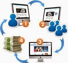 Keuntungan Jitu Bisnis Online dengan Affiliate Marketing