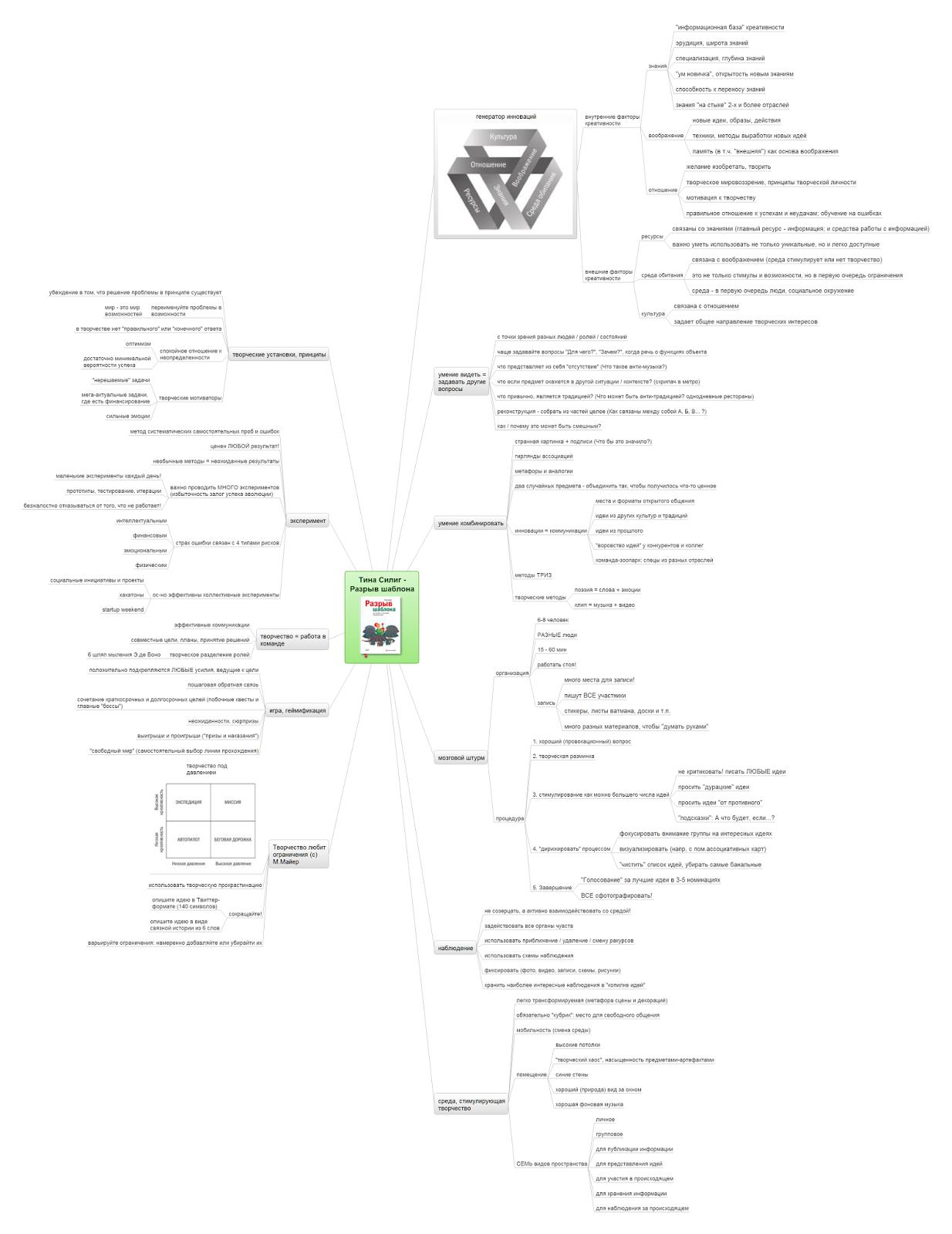 Интеллект-карта по книге Разрыв шаблона (кликабельно)