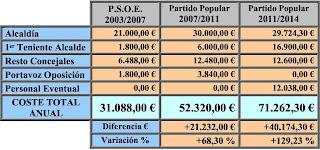 Algueña sueldos PP Psoe