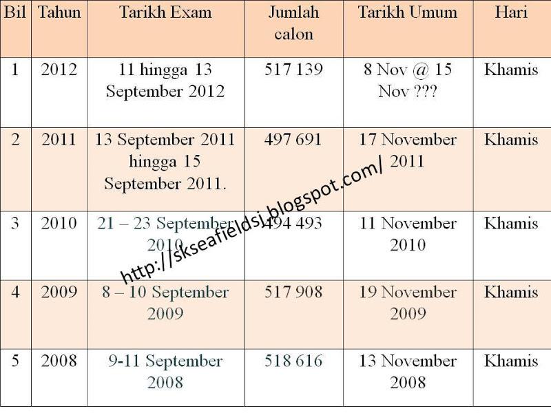 TARIKH PENGUMUMAN KEPUTUSAN UPSR 2012