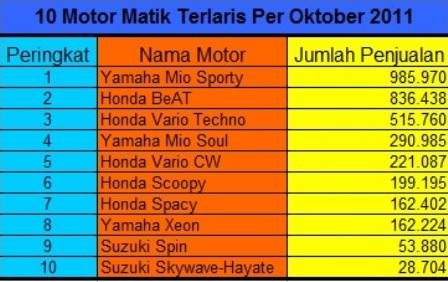 10 Motor Matik Terlaris Per Oktober 2011