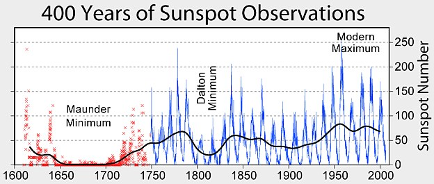 400 years sunspot observation