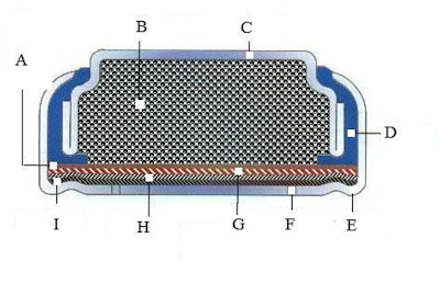 This photo is compliments of Hansjoachimkohnke via wikipedia which is of the cross sectional area of a zinc air battery