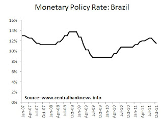 Central Bank News - Brazil Monetary Policy Rate