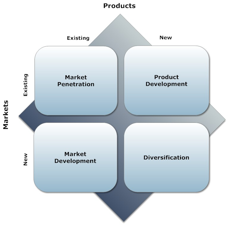virgin blue ansoff matrix The ansoff matrix is a strategic planning tool that provides a framework to help executives, senior managers, and marketers devise strategies for future growth.