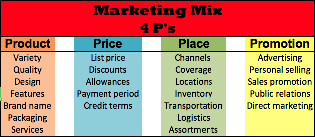 Elements of Marketing mix decision