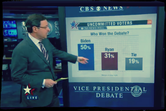 Anchor checks post-debate poll