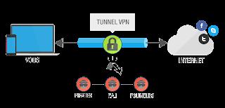 Principe de fonctionnement de VPN