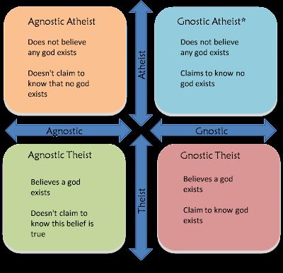 [Image: Agnostic+v+Gnostic+v+Atheist+v+Theist.png]
