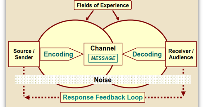 communication science the process of communication Designing communication process for the design of an idea zone at a science center w travis thompson, frederick steier & wit ostrenko in this paper, we use the occasion of the design of a learning space (the idea zone) in.