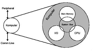Struktur dan Fungsi Utama Komputer