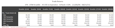 SPX Short Options Straddle 5 Number Summary - 45 DTE - IV Rank < 50 - Risk:Reward 45% Exits