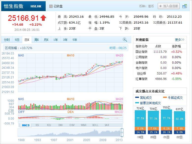 中国株コバンザメ投資 香港ハンセン指数20140825