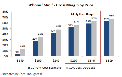 iPhone Mini - Gross Margin by Price