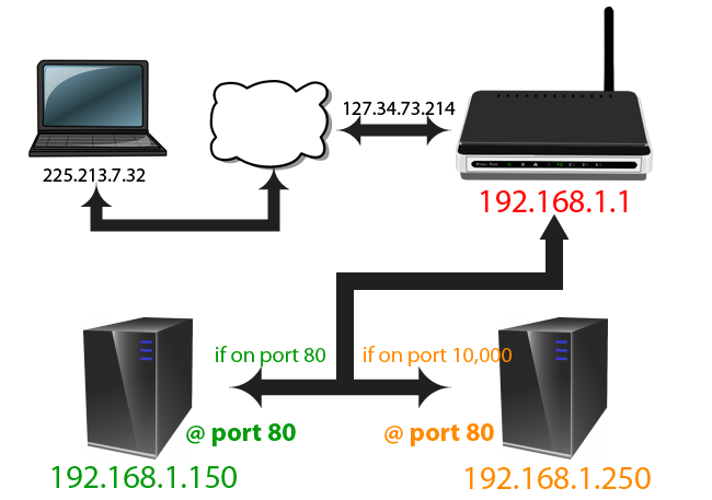 How To Port Forward a Router