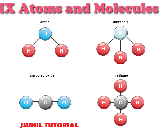 JSUNIL CLASSES: Atom And Molecules study material for class 9th ...