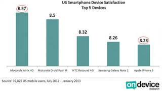 iPhone Kalah Dengan Empat Ponsel Android