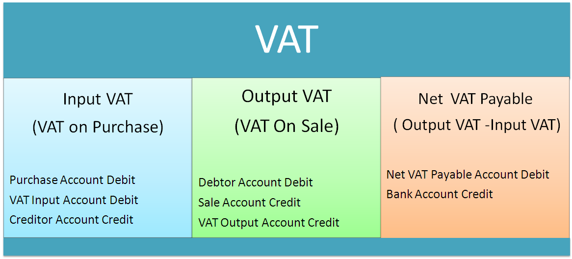 Journal Entries Of Vat Accounting Education