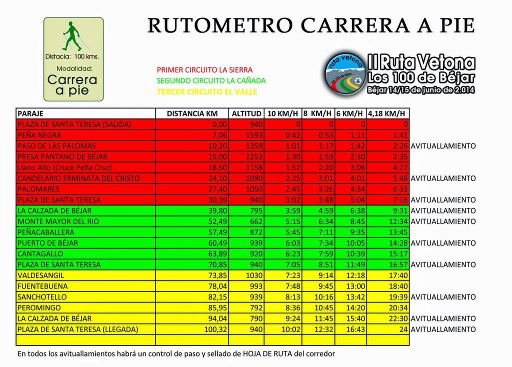Rutómetros ruta vetona los cien de bejar 2014 carrera a pie