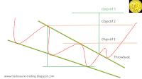 biseau descendant objectif analyse technique