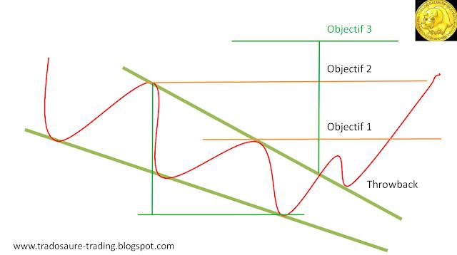 Qu'est-ce qu'un biseau descendant objectif analyse technique