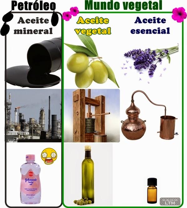 Tipos de Aceite Vegetal Los Tres Tipos de Aceites