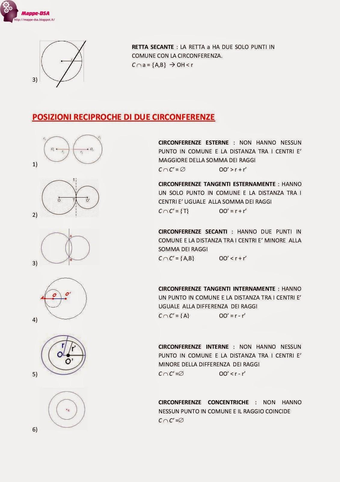 mappa dsa geometria posizioni circonferenza