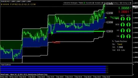 Fx preis levels v4 - professional forex trading system