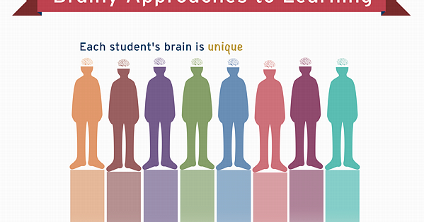 The Brain Science Behind Learning