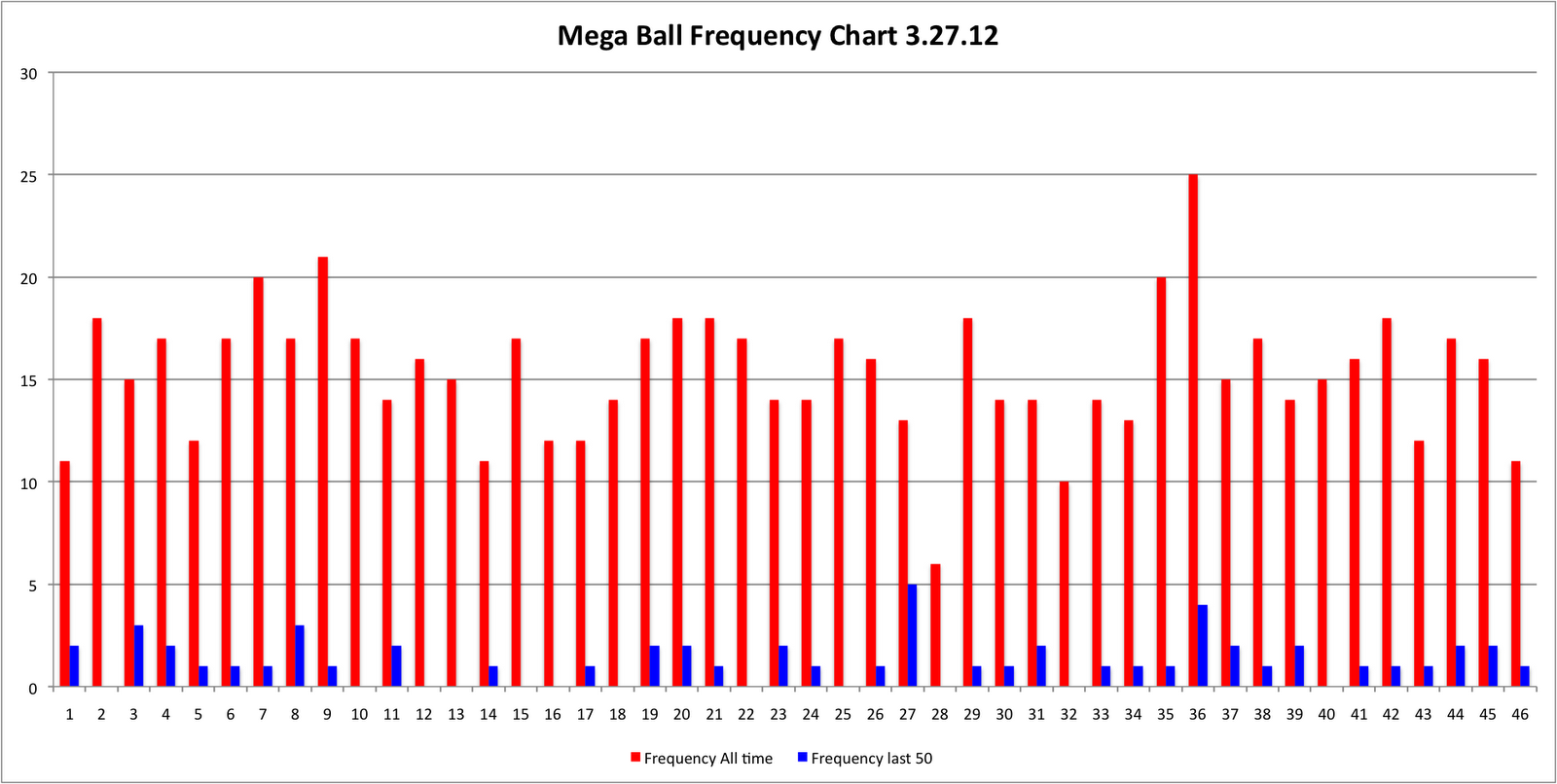 ball frequency Pick 3 number frequency  ball number number of times drawn 0, 463 1,  459 2, 504 3, 489 4, 484 5, 446 6, 429 7, 473 8, 502 9, 458.