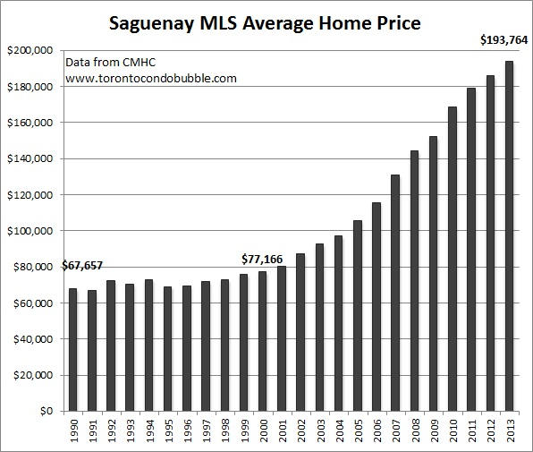 saguenay average home price graph