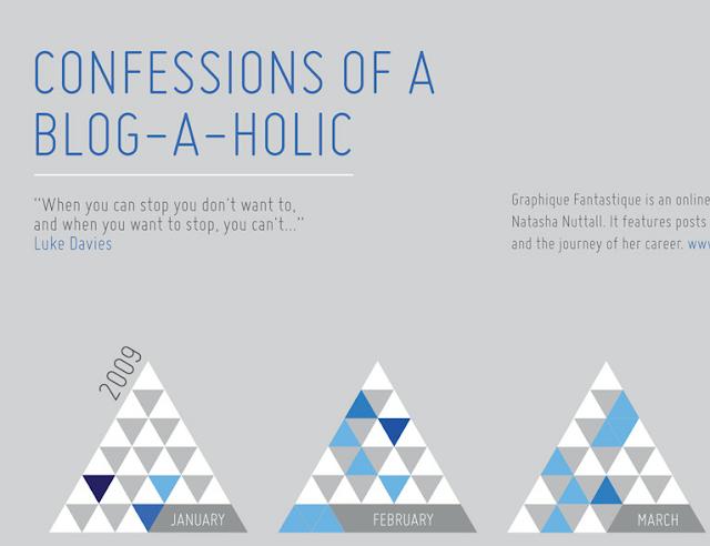 Blogaholic infographic