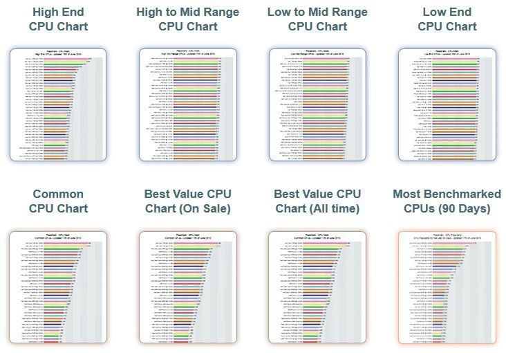 Berbagai_Katagori_Chart_CPU_Yang_Bisa_Anda_Sortir
