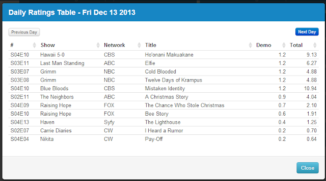 Final Adjusted TV Ratings for Friday 13th December 2013