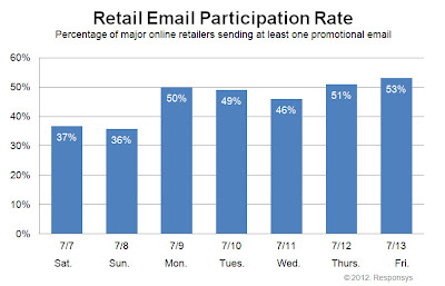 Click to view the July 13, 2012 Retail Email Participation Rate larger