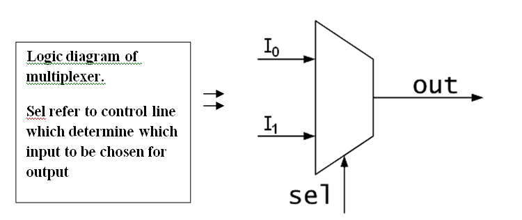 Ssladies digital logic decoder multiplexer programmable logic programmable logic arraypla ccuart Gallery