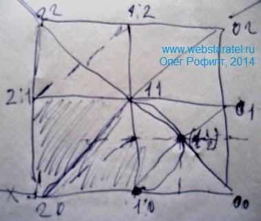 Тайна числа пи. Рисунок с координатами точек. Математика для блондинок.
