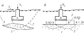 Фильтрационные свойства заторфованных грунтов
