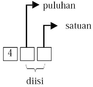 Angka puluhan dan satuan dapat diisi oleh angka 5, 6, 7, dan 8.
