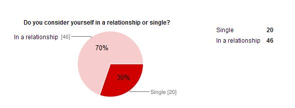 Male Relationship Status