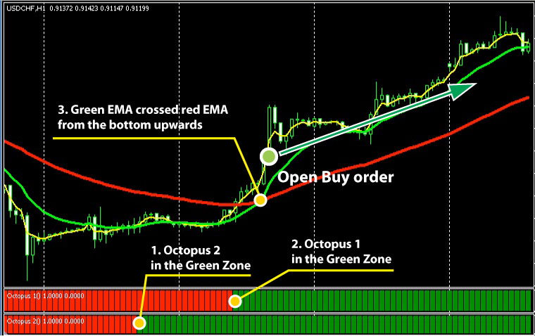 B forex profit ema