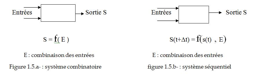 Lectronique pratique automatisme lectrotechnique for Fonction combinatoire