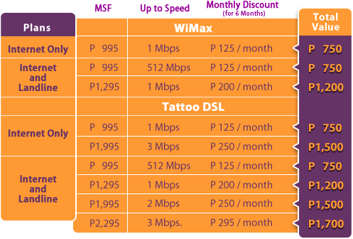 latest globe tattoo broadband promo power packed deal