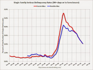Freddie Mac: Mortgage Serious Delinquency rate declined in June, Lowest since January 2009