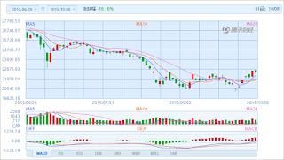 中国株コバンザメ投資 香港ハンセン指数20151008