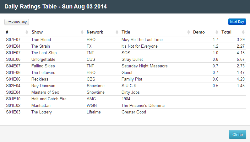 Final Adjusted TV Ratings for Sunday 3rd August 2014