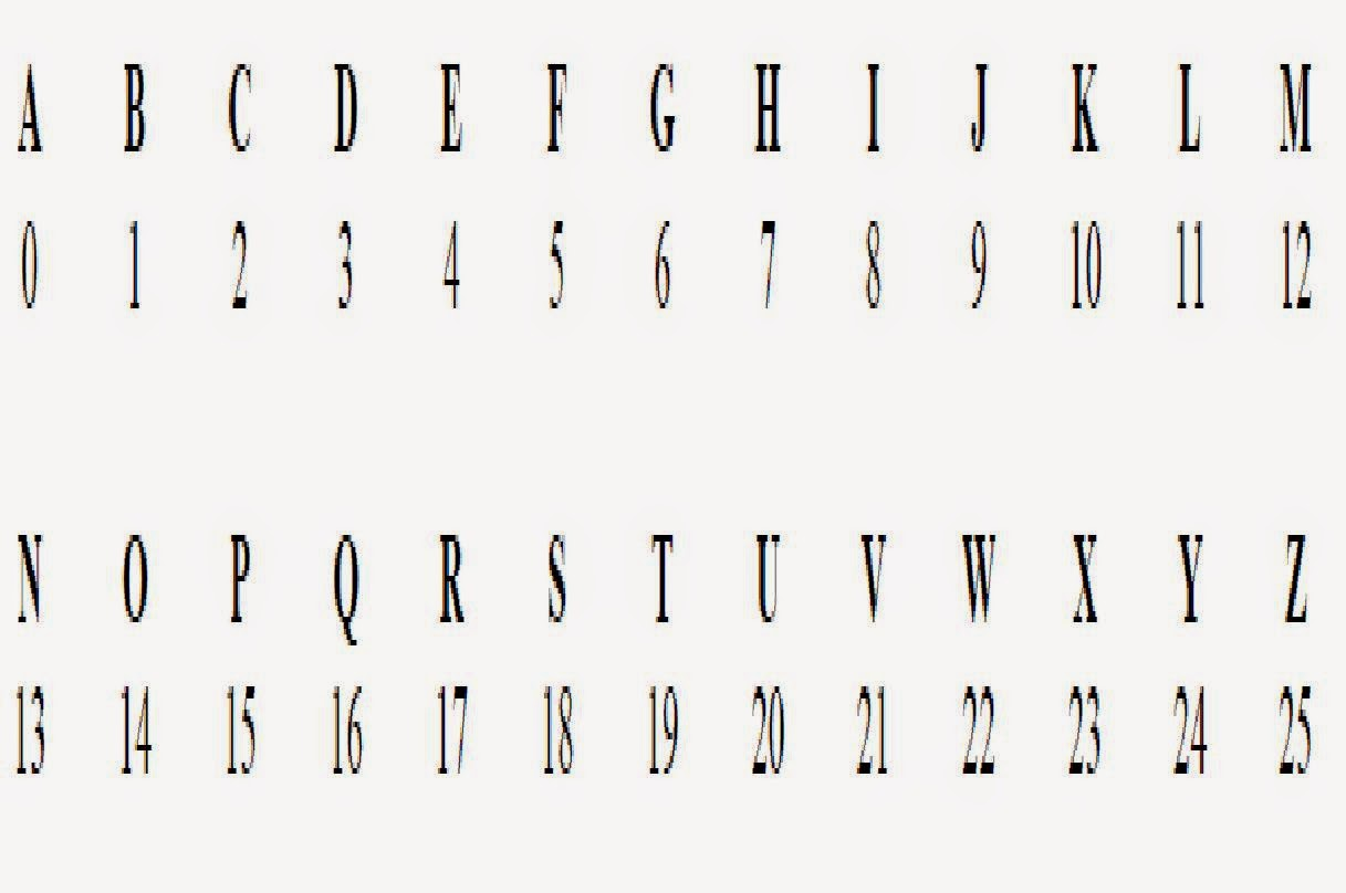 Cryptography Letters Numbers Code