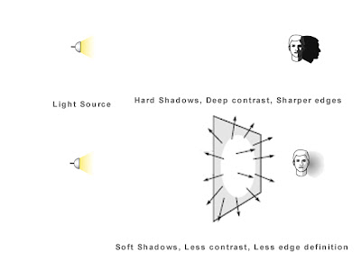 Using Diffusers to Soften Shadows