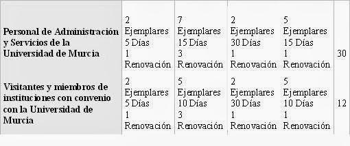 Condiciones y duración del préstamo.